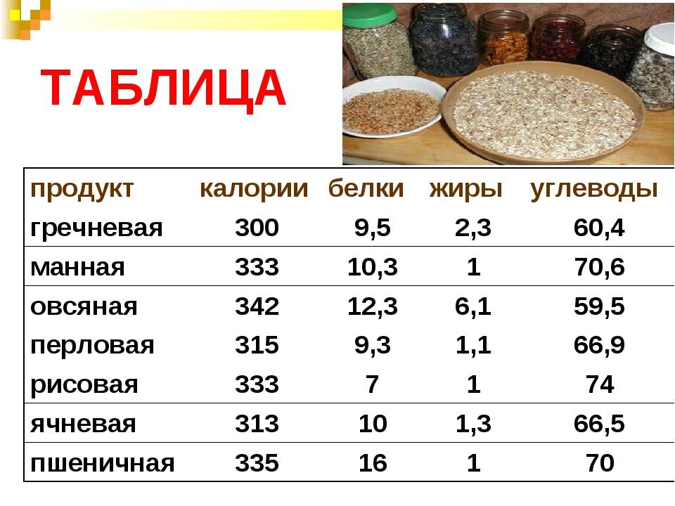 ТАБЛИЦА продукткалориибелкижирыуглеводы гречневая3009,52,360,4 манная...