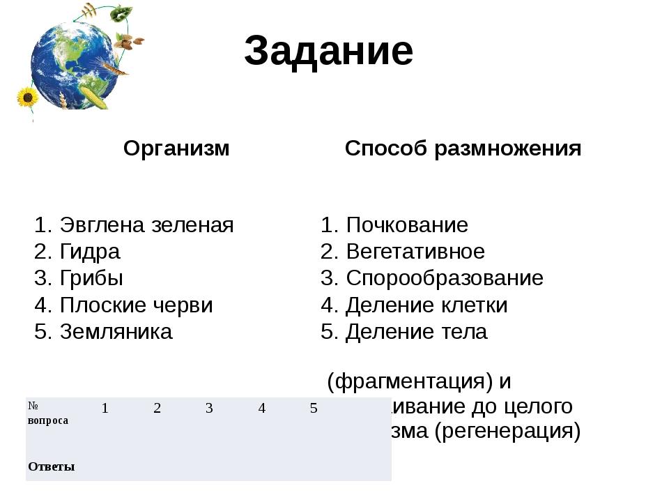 Задание Организм Способразмножения 1. Эвглена зеленая 1. Почкование 2. Гидра...