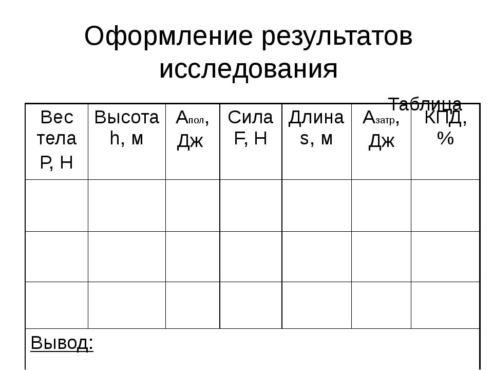 Оформление результатов исследования Таблица Вес тела Р, Н Высотаh,м Апол, Дж...