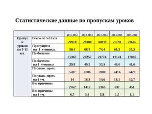 Статистические данные по пропускам уроков 2011-2012 2012-2013 2013-2014 20