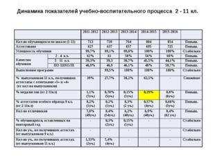 Динамика показателей учебно-воспитательного процесса 2 - 11 кл. . 2011-2012 2