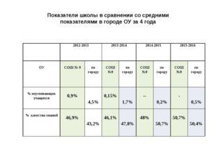 Показатели школы в сравнении со средними показателями в городе ОУ за 4 года