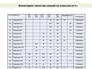 Мониторинг качества знаний по классам (в % ) Кл. руководитель 2011- 2012 201