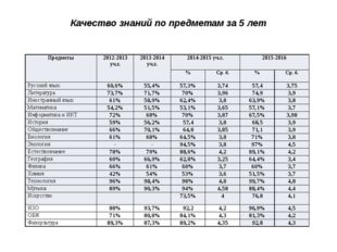 Качество знаний по предметам за 5 лет Предметы 2012-2013 уч.г. 2013-2014 уч.