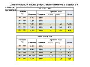 Сравнительный анализ результатов экзаменов учащихся 9-х классов (качество зна