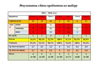 Результаты сдачи предметов по выбору 2015 – 2016уч.г. Предметы Физика Инфор.