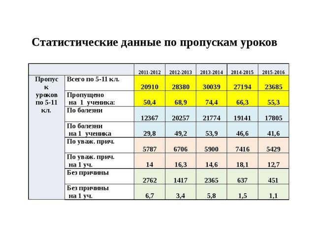 Статистические данные по пропускам уроков 2011-2012 2012-2013 2013-2014 20...
