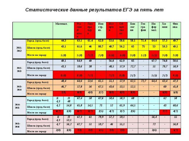 Статистические данные результатов ЕГЭ за пять лет Математ. Русский язык Литер...