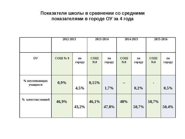 Показатели школы в сравнении со средними показателями в городе ОУ за 4 года...