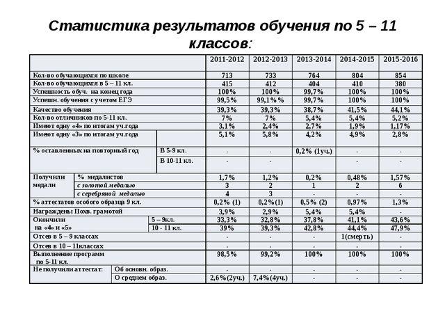 Статистика результатов обучения по 5 – 11 классов: 2011-2012 2012-2013 2013-2...