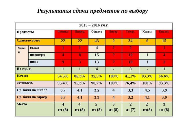 Результаты сдачи предметов по выбору 2015 – 2016уч.г. Предметы Физика Инфор....