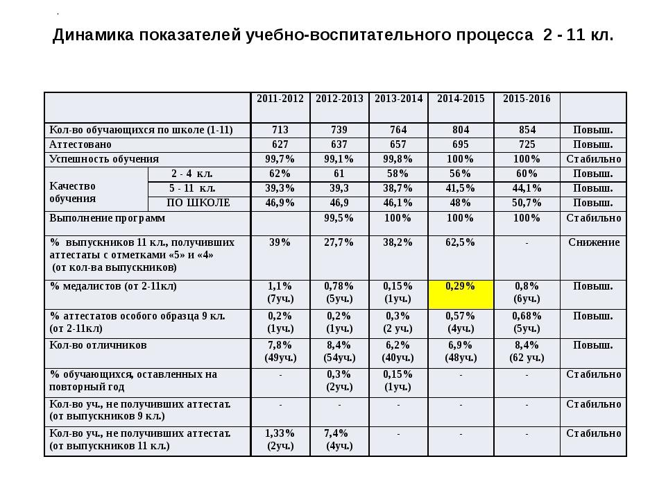 Динамика показателей учебно-воспитательного процесса 2 - 11 кл. . 2011-2012 2...