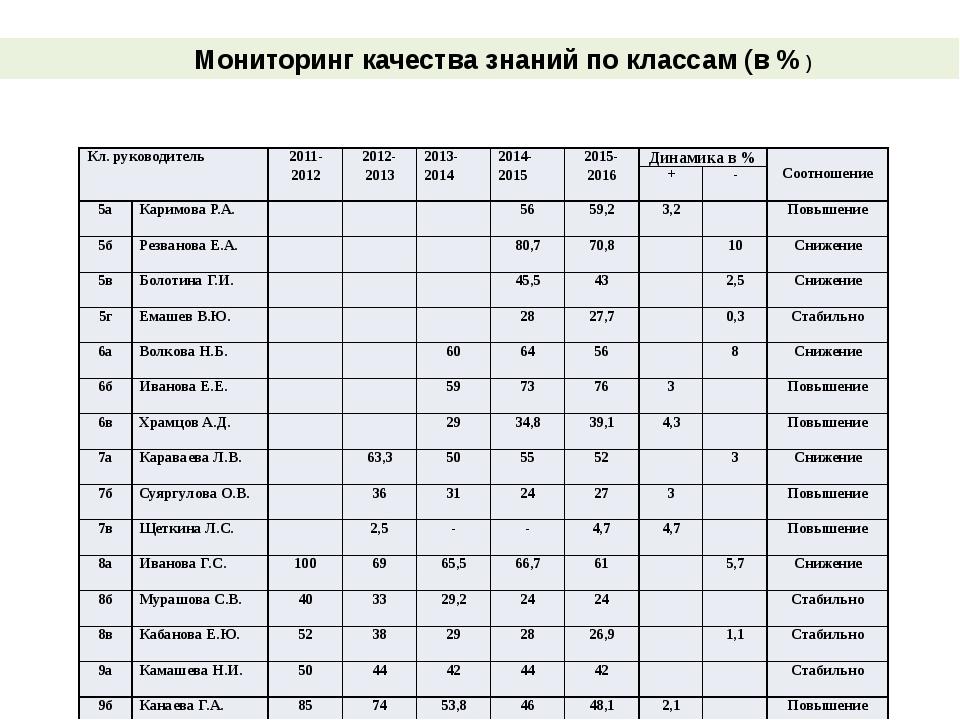 Мониторинг качества знаний по классам (в % ) Кл. руководитель 2011- 2012 201...