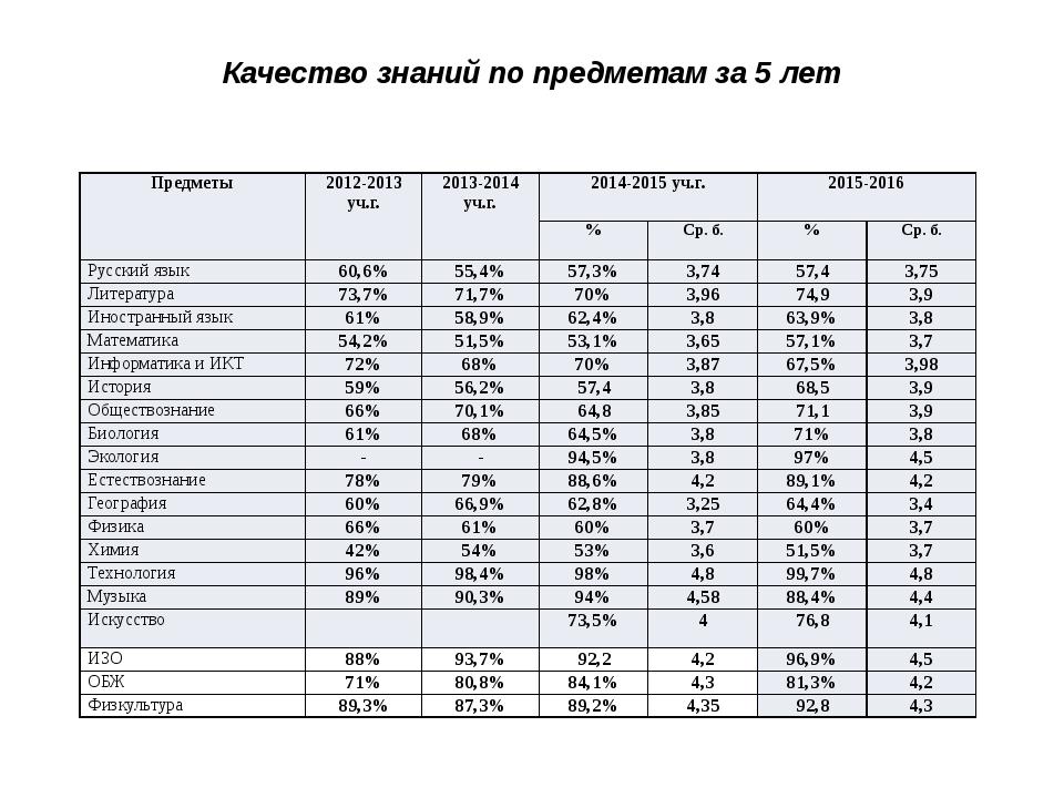 Качество знаний по предметам за 5 лет Предметы 2012-2013 уч.г. 2013-2014 уч....