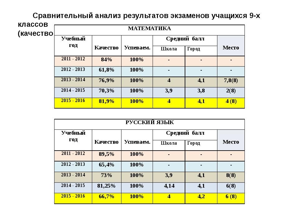Сравнительный анализ результатов экзаменов учащихся 9-х классов (качество зна...