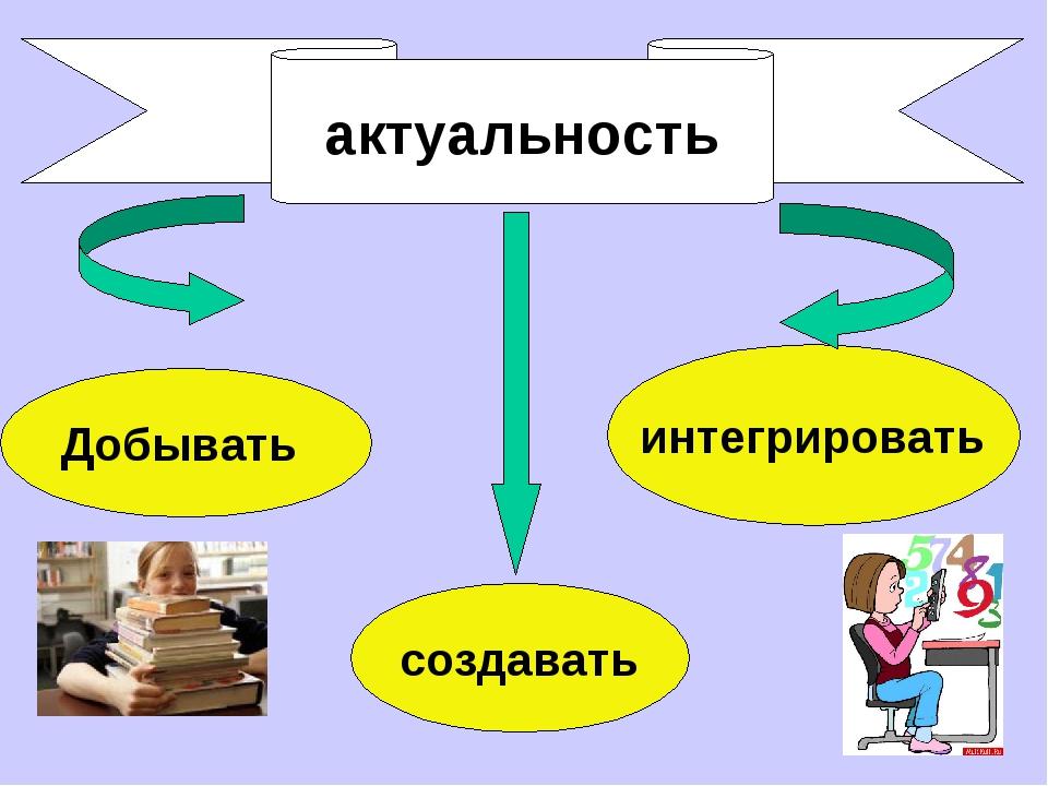актуальность Добывать создавать интегрировать