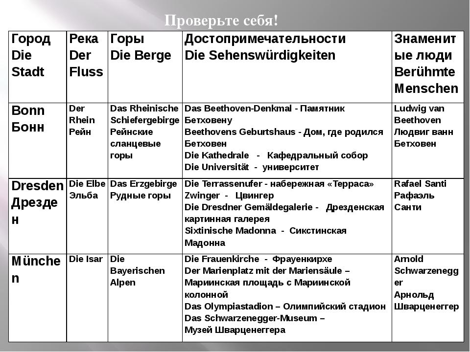 Проверьте себя! Город DieStadt Река DerFluss Горы Die Berge Достопримечатель...