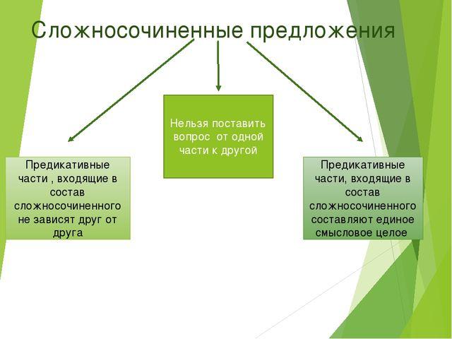 Сложносочиненные предложения Предикативные части , входящие в состав сложносо...
