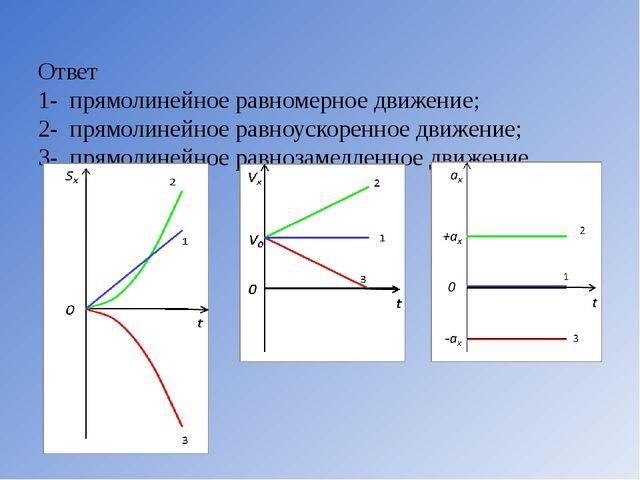Ответ 1-прямолинейное равномерное движение; 2-прямолинейное равноускоренно...