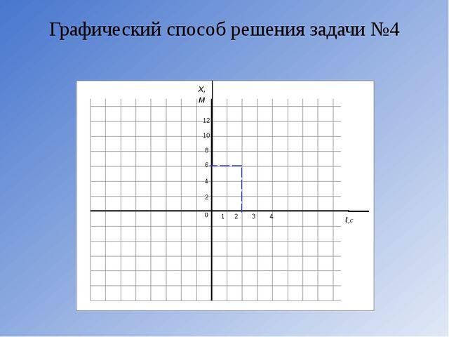 Графический способ решения задачи №4