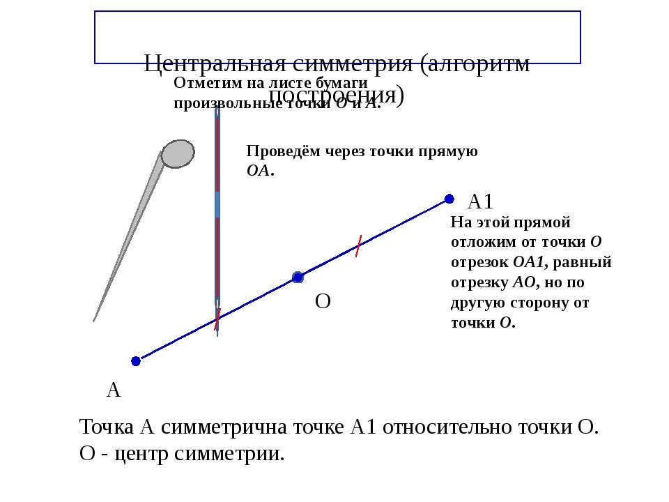 Центральная симметрия (алгоритм построения) А А1 О Точка А симметрична точке...