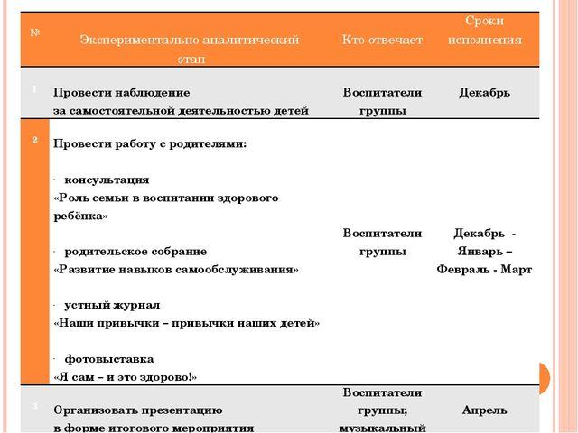 № Экспериментальноаналитический этап Ктоотвечает Срокиисполнения 1 Провестин...