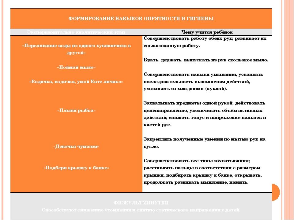 ФОРМИРОВАНИЕНАВЫКОВ ОПРЯТНОСТИ И ГИГИЕНЫ  Экспериментально аналитический эт...