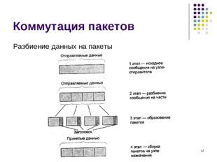 Коммутация пакетов Разбиение данных на пакеты кафедра ЮНЕСКО по НИТ * кафедра