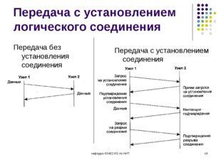 Передача с установлением логического соединения Передача без установления сое