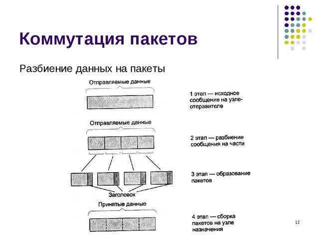 Коммутация пакетов Разбиение данных на пакеты кафедра ЮНЕСКО по НИТ * кафедра...