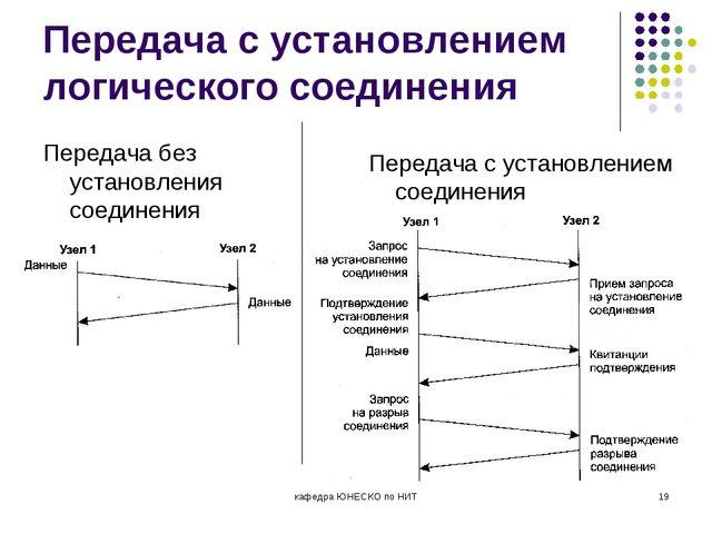 Передача с установлением логического соединения Передача без установления сое...