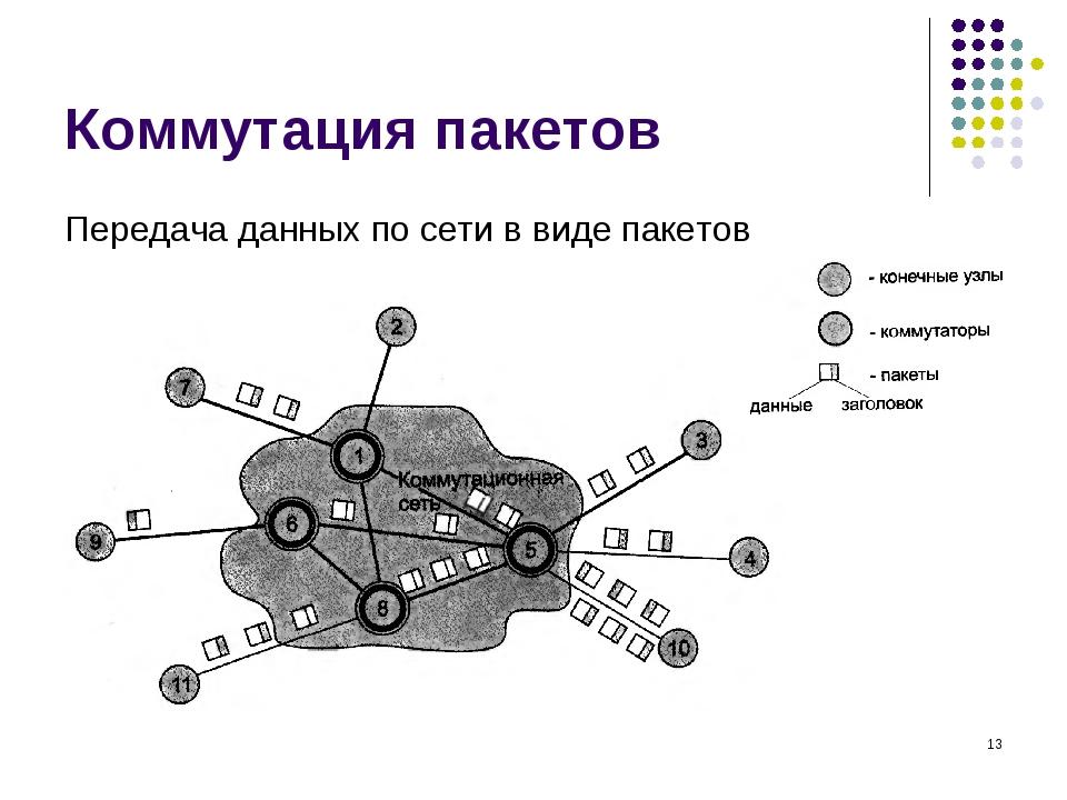 Коммутация пакетов Передача данных по сети в виде пакетов *