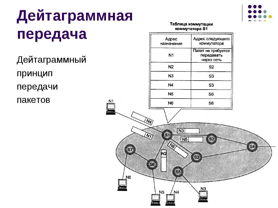 Дейтаграммная передача Дейтаграммный принцип передачи пакетов кафедра ЮНЕСКО...