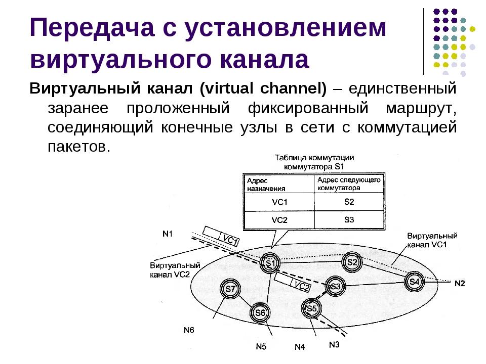 Передача с установлением виртуального канала Виртуальный канал (virtual chann...