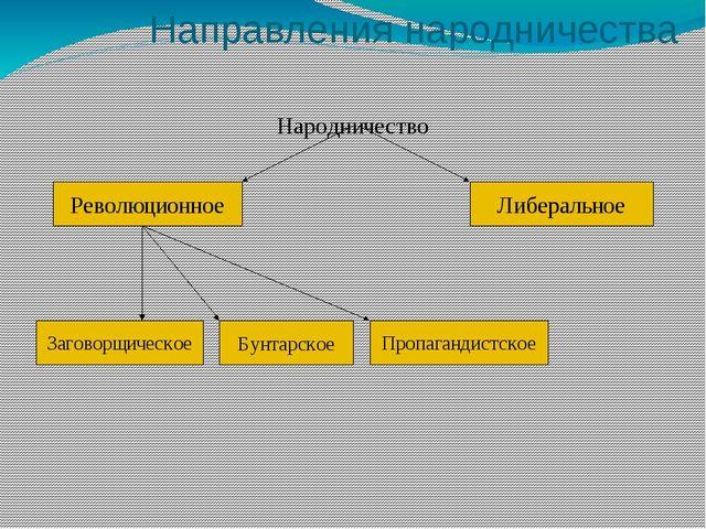 Направления народничества Народничество Либеральное Революционное Заговорщич...