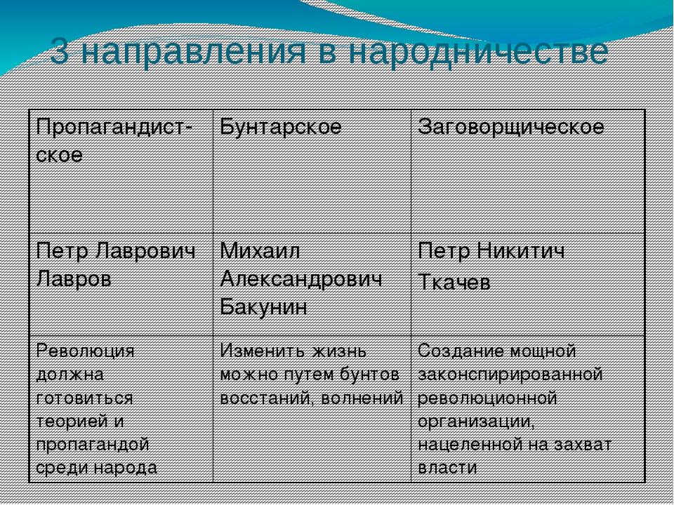 3 направления в народничестве Пропагандист-ское Бунтарское Заговорщическое Пе...