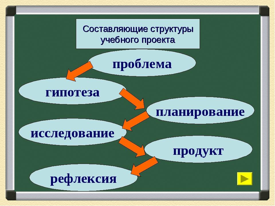 Составляющие структуры учебного проекта проблема гипотеза планирование исслед...