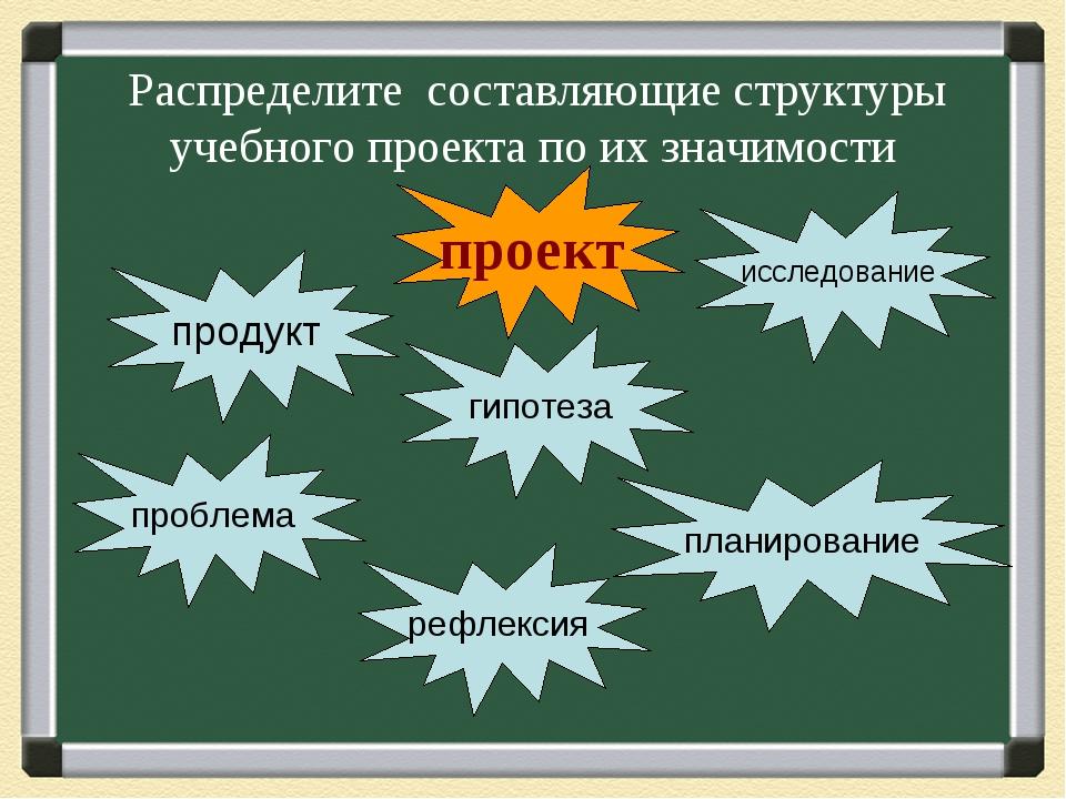 Распределите составляющие структуры учебного проекта по их значимости проект...