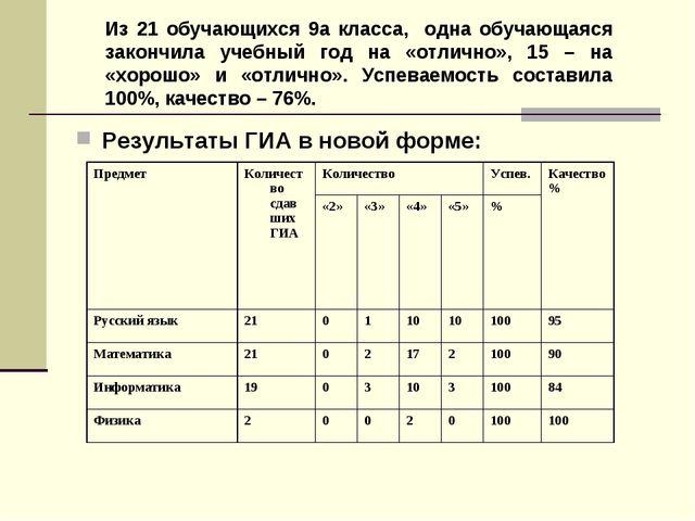 Результаты ГИА в новой форме: Из 21 обучающихся 9а класса, одна обучающаяся з...