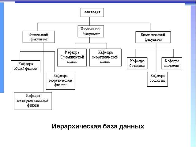 Иерархическая база данных Предок – объект более близкий к корню. Потомок – об...