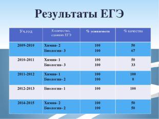 Результаты ЕГЭ Уч.год Количество, сдавших ЕГЭ %успеваемости % качества 2009-2