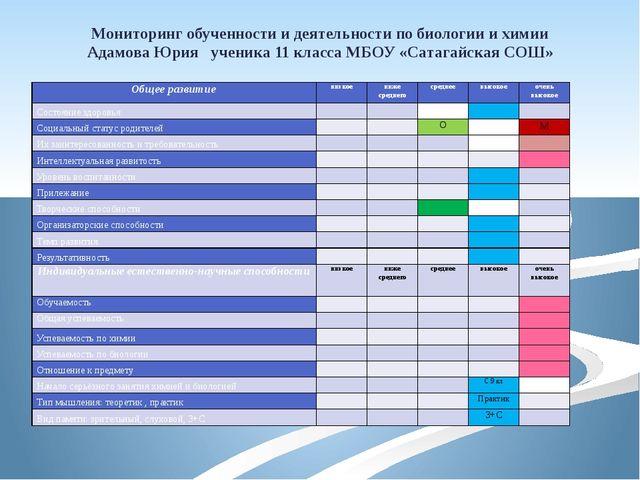 Мониторинг обученности и деятельности по биологии и химии Адамова Юрия ученик...