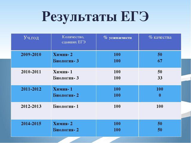 Результаты ЕГЭ Уч.год Количество, сдавших ЕГЭ %успеваемости % качества 2009-2...