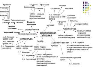 Воронежская губерния образование Низшие сословия Высшие сословия 1809 г. – от