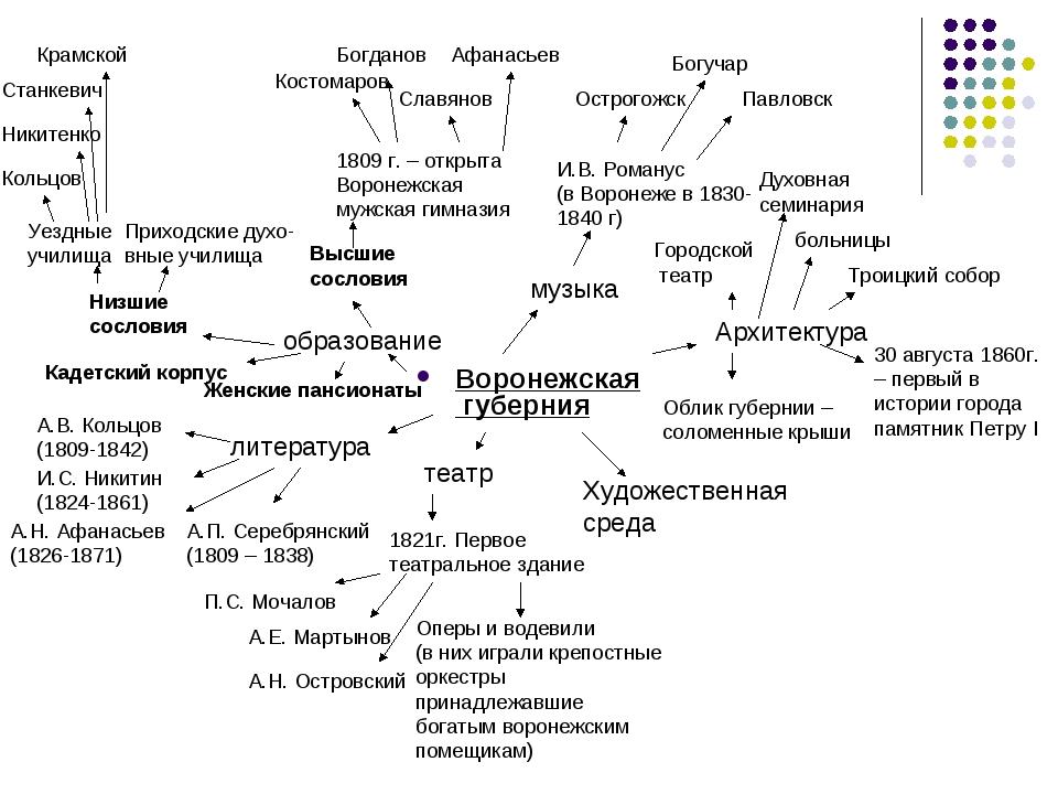 Воронежская губерния образование Низшие сословия Высшие сословия 1809 г. – от...