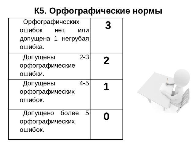 К5. Орфографические нормы Орфографических ошибок нет, или допущена 1 негрубая...