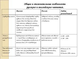Общие и отличительные особенности русского и английского чаепития. АнглияРо