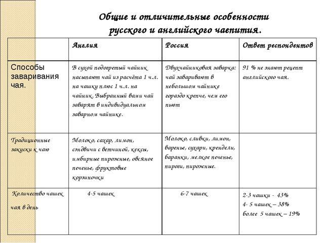 Общие и отличительные особенности русского и английского чаепития. АнглияРо...