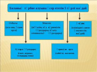 Баланың тәрбие алуына әсер ететін 5 түрлі жағдай Отбасы (ата-ана, өскен орта)
