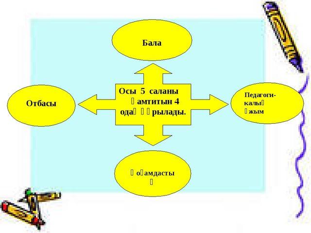 Осы 5 саланы қамтитын 4 одақ құрылады. Бала Педагоги-калық ұжым Қоғамдастық О...